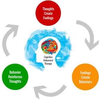 Utah-Cognitive-Behavioral-Therapy
